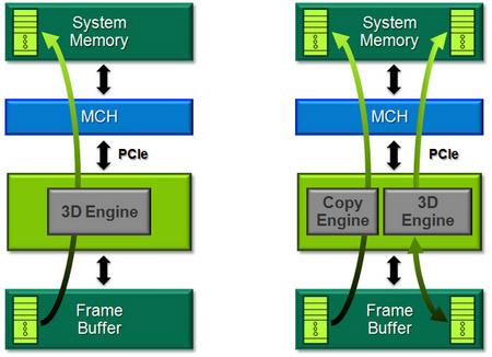 Схема работы NVIDIA Optimus